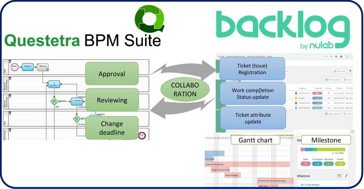 Qustetra BPM Suite + backlog 連携イメージ